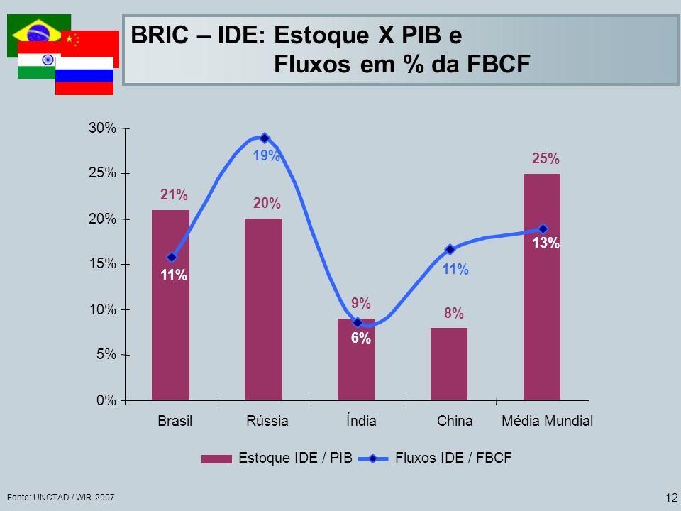 12 BRIC – IDE: Estoque X PIB e Fluxos em % da FBCF Fonte: UNCTAD / WIR 2007 21% 20% 9% 8% 25% 11% 19% 11% 13% 6% 0% 5% 10% 15% 20% 25% 30% BrasilRússiaÍndiaChinaMédia Mundial Estoque IDE / PIBFluxos IDE / FBCF