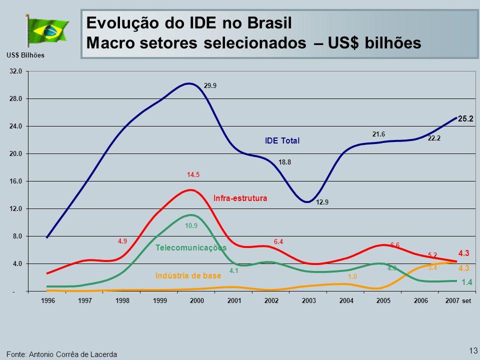 13 Evolução do IDE no Brasil Macro setores selecionados – US$ bilhões Fonte: Antonio Corrêa de Lacerda US$ Bilhões