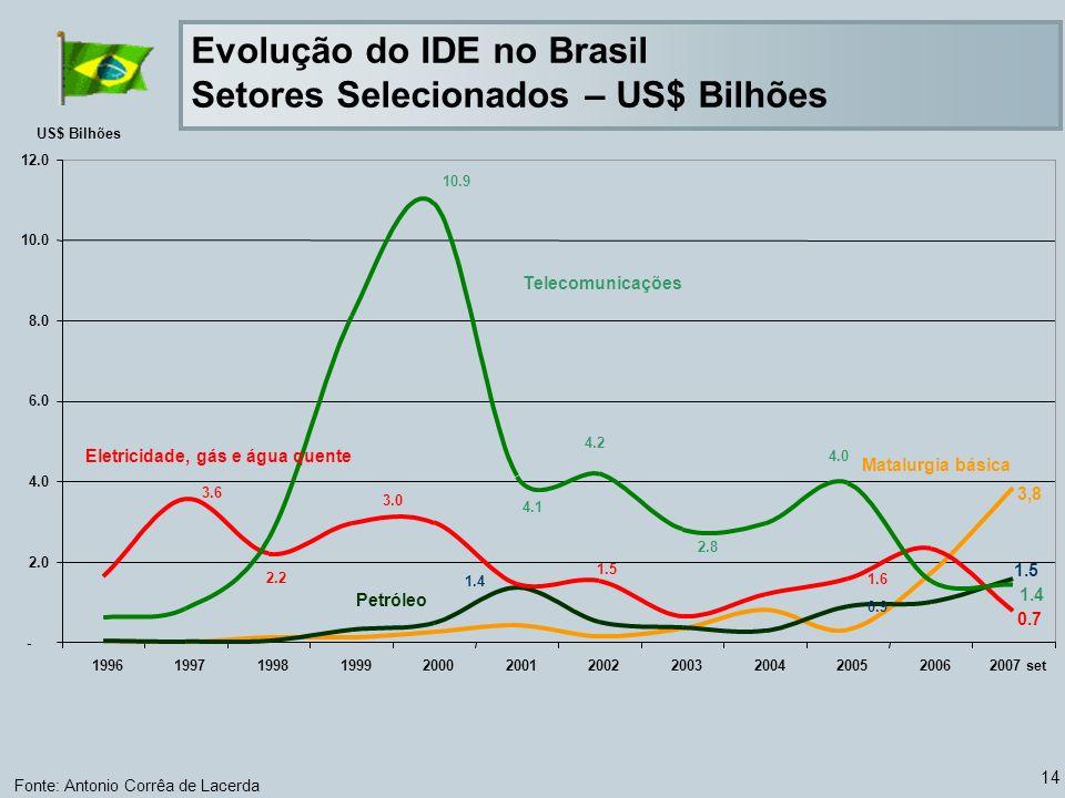 14 Evolução do IDE no Brasil Setores Selecionados – US$ Bilhões Fonte: Antonio Corrêa de Lacerda 0.9 1.5 1.6 0.7 1.4 1.5 3.0 2.2 3.6 4.1 4.2 2.8 4.0 10.9 - 2.0 4.0 6.0 8.0 10.0 12.0 199619971998199920002001200220032004200520062007 set US$ Bilhões Telecomunicações Eletricidade, gás e água quente Petróleo Matalurgia básica 3,8