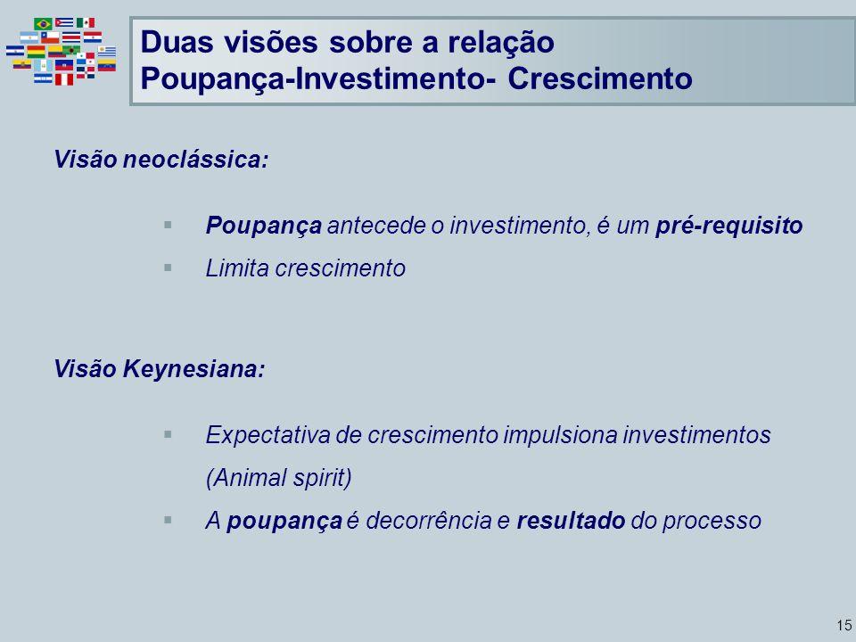 15 Visão neoclássica: Poupança antecede o investimento, é um pré-requisito Limita crescimento Visão Keynesiana: Expectativa de crescimento impulsiona investimentos (Animal spirit) A poupança é decorrência e resultado do processo Duas visões sobre a relação Poupança-Investimento- Crescimento