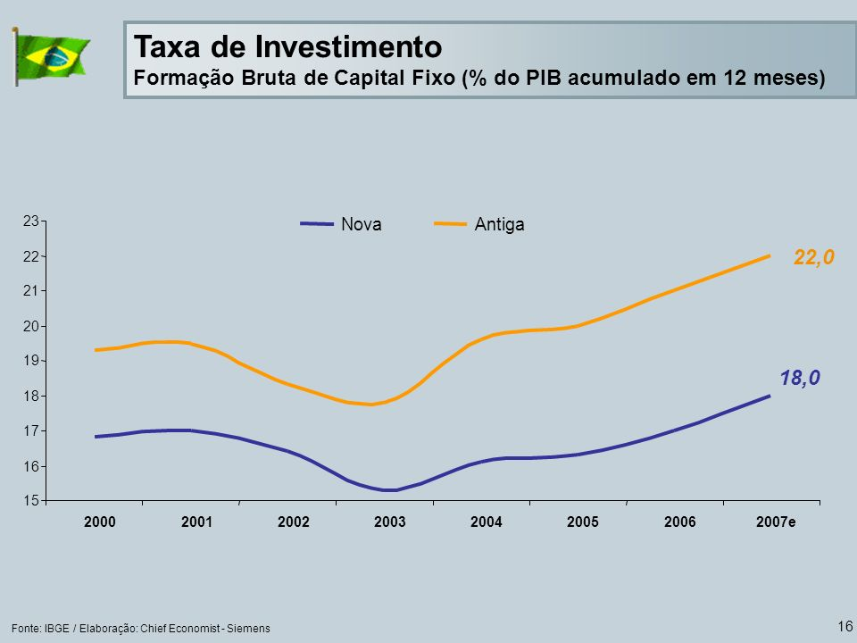 16 Taxa de Investimento Formação Bruta de Capital Fixo (% do PIB acumulado em 12 meses) Fonte: IBGE / Elaboração: Chief Economist - Siemens 22,0 18,0 15 16 17 18 19 20 21 22 23 20002001200220032004200520062007e NovaAntiga