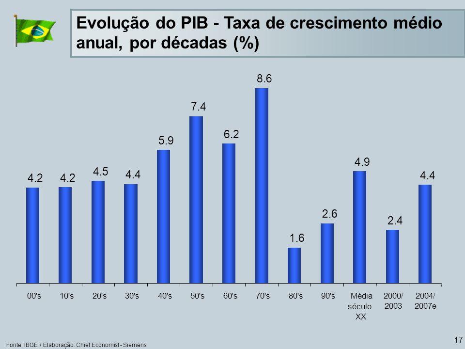 17 Fonte: IBGE / Elaboração: Chief Economist - Siemens Evolução do PIB - Taxa de crescimento médio anual, por décadas (%)
