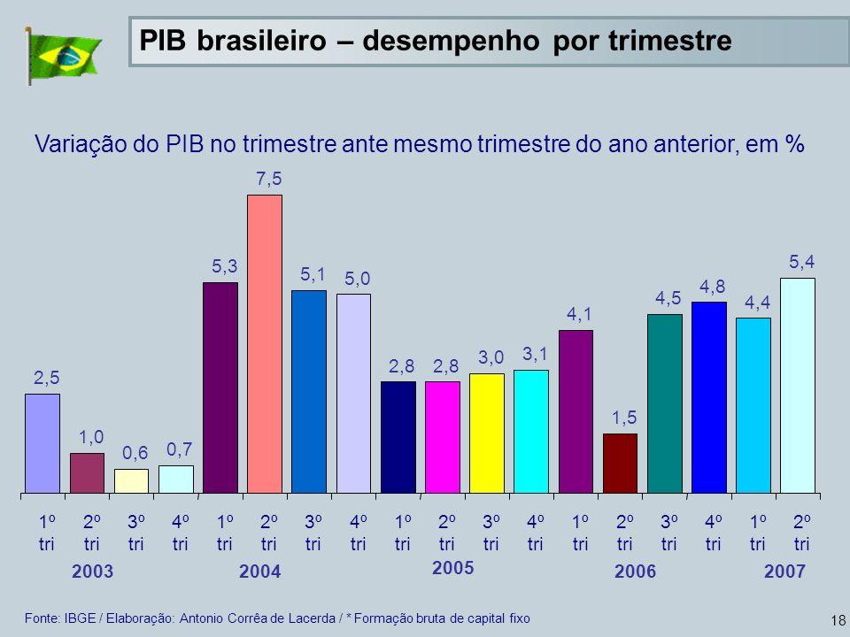 18 Variação do PIB no trimestre ante mesmo trimestre do ano anterior, em % Fonte: IBGE / Elaboração: Antonio Corrêa de Lacerda / * Formação bruta de capital fixo PIB brasileiro – desempenho por trimestre 2,5 1,0 0,6 0,7 5,3 7,5 5,1 5,0 2,8 3,0 3,1 4,1 1,5 4,5 4,8 4,4 5,4 1º tri 2º tri 3º tri 4º tri 1º tri 2º tri 3º tri 4º tri 1º tri 2º tri 3º tri 4º tri 1º tri 2º tri 3º tri 4º tri 1º tri 2º tri 20072006 2005 20042003