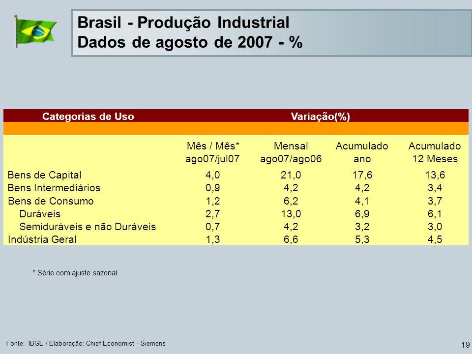 19 Fonte: IBGE / Elaboração: Chief Economist – Siemens * Série com ajuste sazonal Categorias de Uso Mês / Mês* ago07/jul07 Mensal ago07/ago06 Acumulad