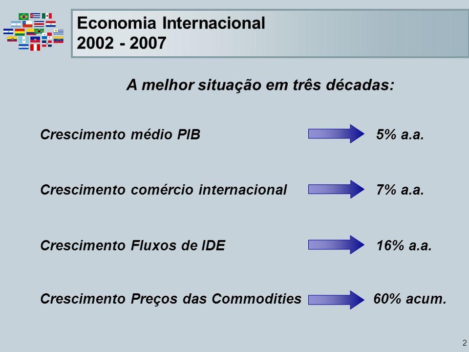 2 Economia Internacional 2002 - 2007 A melhor situação em três décadas: Crescimento médio PIB 5% a.a. Crescimento comércio internacional 7% a.a. Cresc
