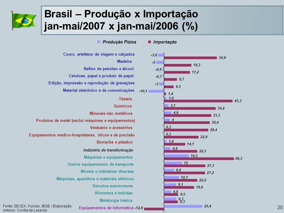 20 Brasil – Produção x Importação jan-mai/2007 x jan-mai/2006 (%) Fonte: SECEX, Funcex, IBGE / Elaboração: Antonio Corrêa de Lacerda