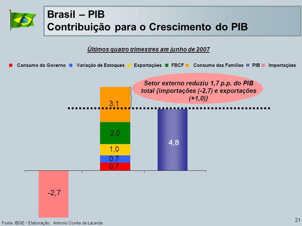 21 Fonte: IBGE / Elaboração: Antonio Corrêa de Lacerda Consumo do GovernoVariação de EstoquesExportaçõesFBCFConsumo das FamíliasPIBImportações 4,8 -2,7 0,7 1,0 2,0 3,1 Setor externo reduziu 1,7 p.p.