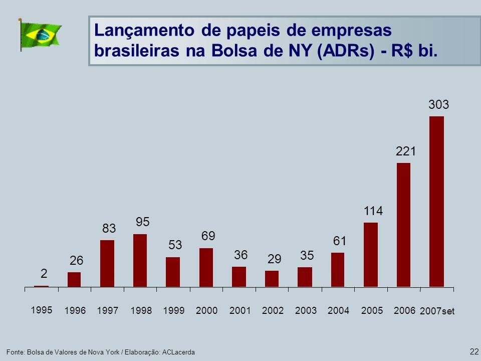 22 Fonte: Bolsa de Valores de Nova York / Elaboração: ACLacerda Lançamento de papeis de empresas brasileiras na Bolsa de NY (ADRs) - R$ bi. 2 26 83 95