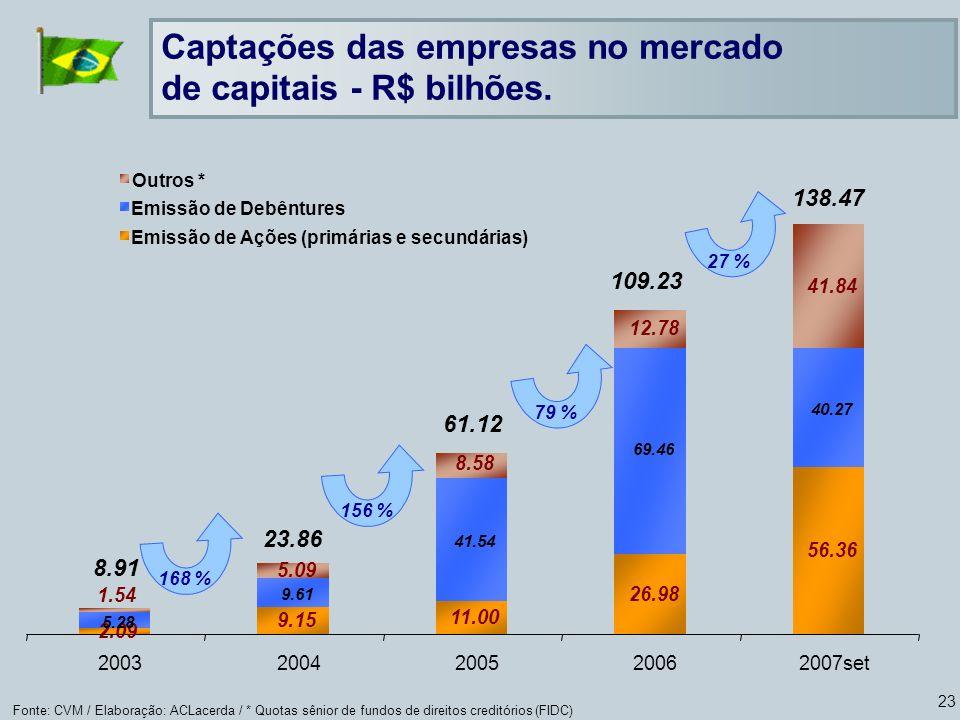 23 Fonte: CVM / Elaboração: ACLacerda / * Quotas sênior de fundos de direitos creditórios (FIDC) Captações das empresas no mercado de capitais - R$ bilhões.