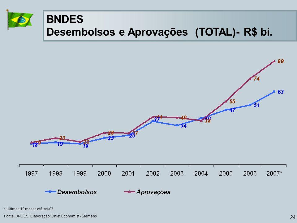 24 BNDES Desembolsos e Aprovações (TOTAL)- R$ bi.