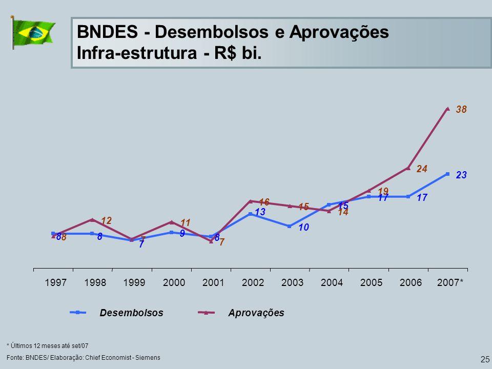 25 BNDES - Desembolsos e Aprovações Infra-estrutura - R$ bi. Fonte: BNDES/ Elaboração: Chief Economist - Siemens * Últimos 12 meses até set/07 9 10 15