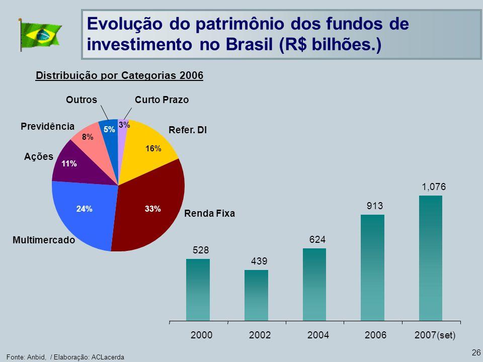 26 Fonte: Anbid, / Elaboração: ACLacerda Evolução do patrimônio dos fundos de investimento no Brasil (R$ bilhões.) Distribuição por Categorias 2006 Curto Prazo 3% Refer.