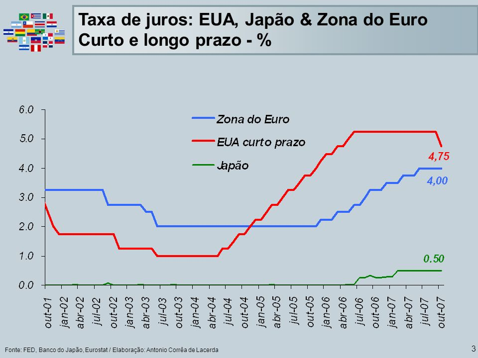 3 Fonte: FED, Banco do Japão, Eurostat / Elaboração: Antonio Corrêa de Lacerda Taxa de juros: EUA, Japão & Zona do Euro Curto e longo prazo - %