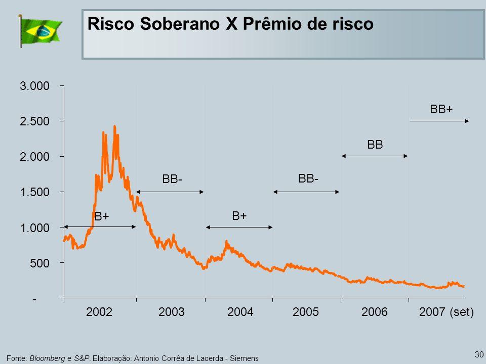 30 Risco Soberano X Prêmio de risco Fonte: Bloomberg e S&P. Elaboração: Antonio Corrêa de Lacerda - Siemens - 500 1.000 1.500 2.000 2.500 3.000 200220