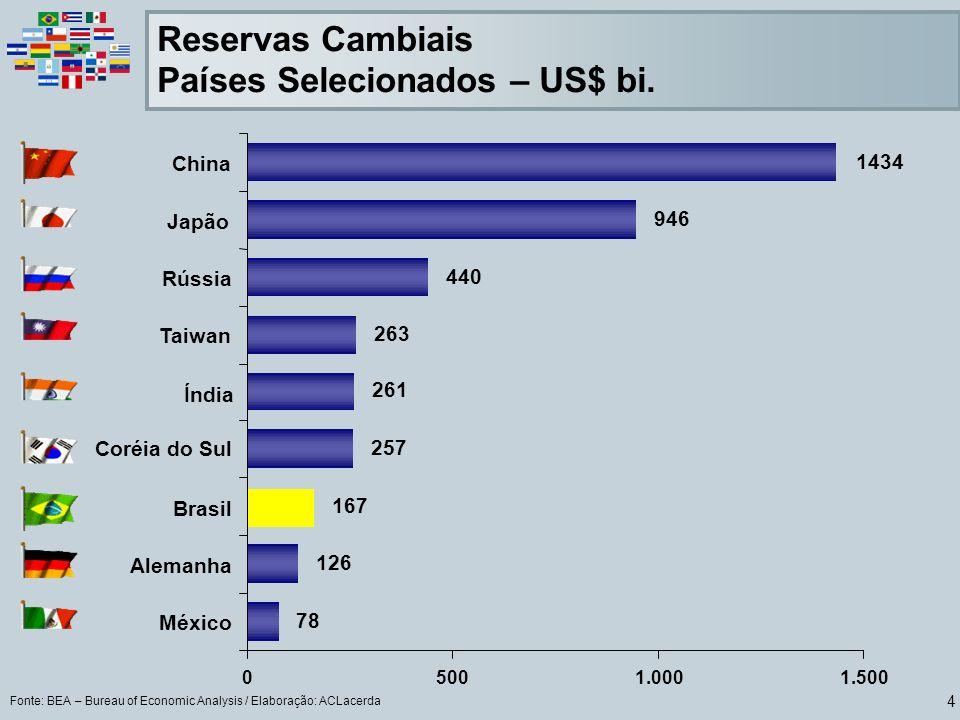 4 Fonte: BEA – Bureau of Economic Analysis / Elaboração: ACLacerda Reservas Cambiais Países Selecionados – US$ bi. Coréia do Sul 78 126 167 257 261 26