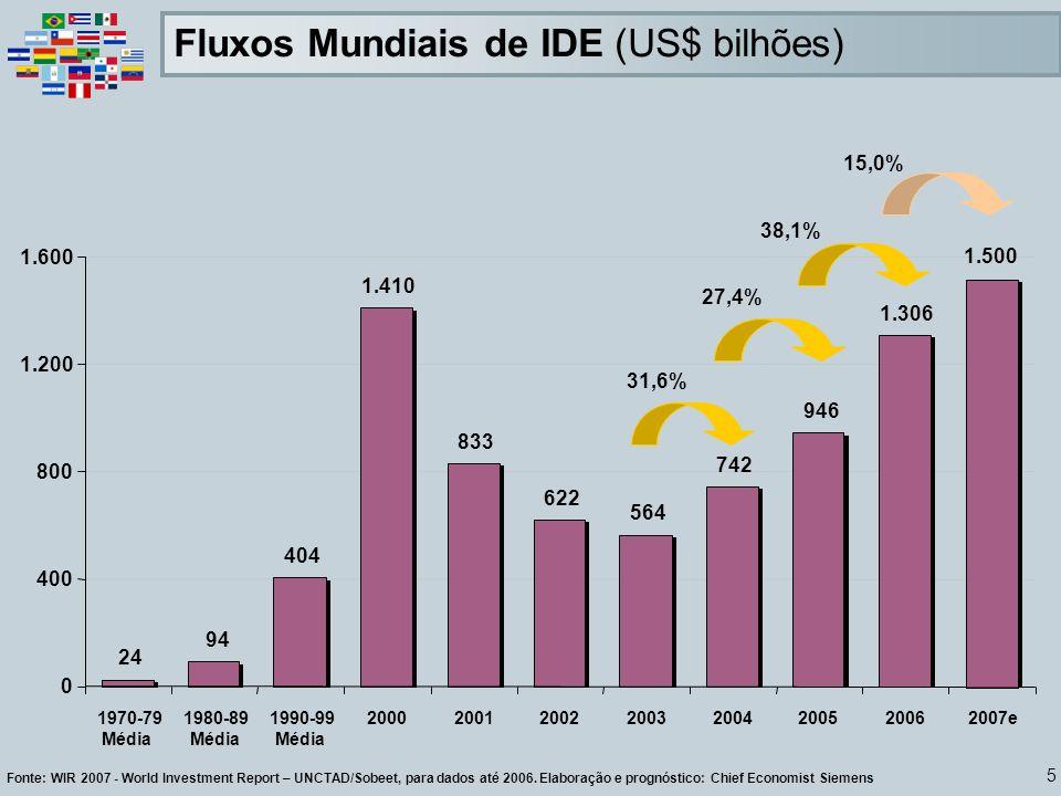 5 Fonte: WIR 2007 - World Investment Report – UNCTAD/Sobeet, para dados até 2006. Elaboração e prognóstico: Chief Economist Siemens 31,6% 27,4% 38,1%