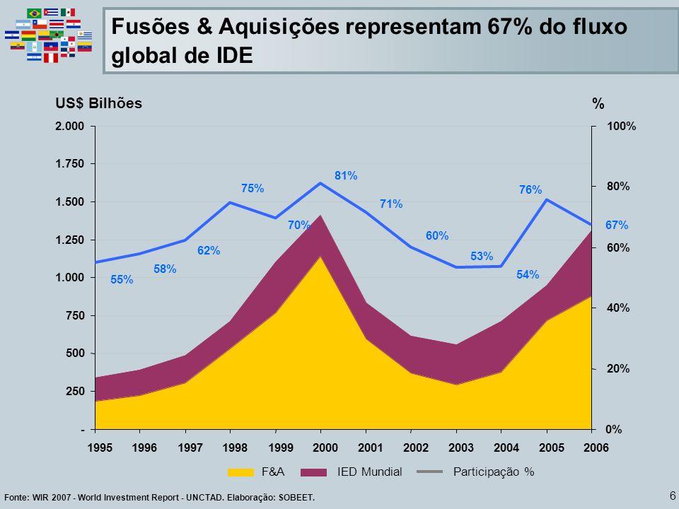 6 Fonte: WIR 2007 - World Investment Report - UNCTAD. Elaboração: SOBEET. Fusões & Aquisições representam 67% do fluxo global de IDE 67% 81% 55% 58% 6
