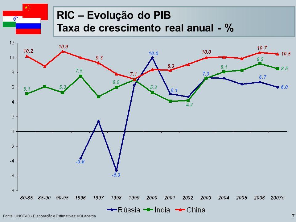 7 RIC – Evolução do PIB Taxa de crescimento real anual - % Fonte: UNCTAD / Elaboração e Estimativas: ACLacerda