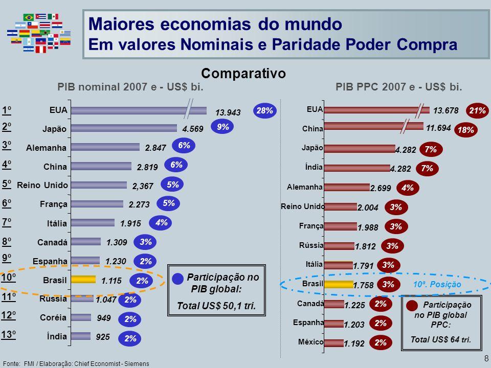 8 Maiores economias do mundo Em valores Nominais e Paridade Poder Compra Fonte: FMI / Elaboração: Chief Economist - Siemens PIB nominal 2007 e - US$ bi.