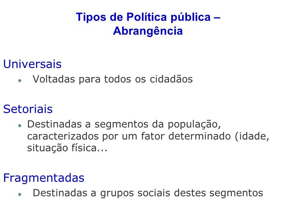 Tipos de Política pública – Abrangência Universais l Voltadas para todos os cidadãos Setoriais l Destinadas a segmentos da população, caracterizados p