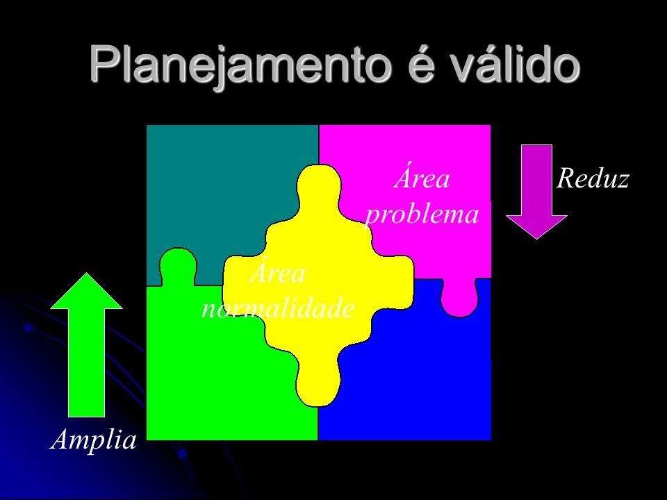 Planejamento é válido Quando é capaz de ALTERAR os PROBLEMAS. Quando é capaz de ALTERAR os PROBLEMAS.
