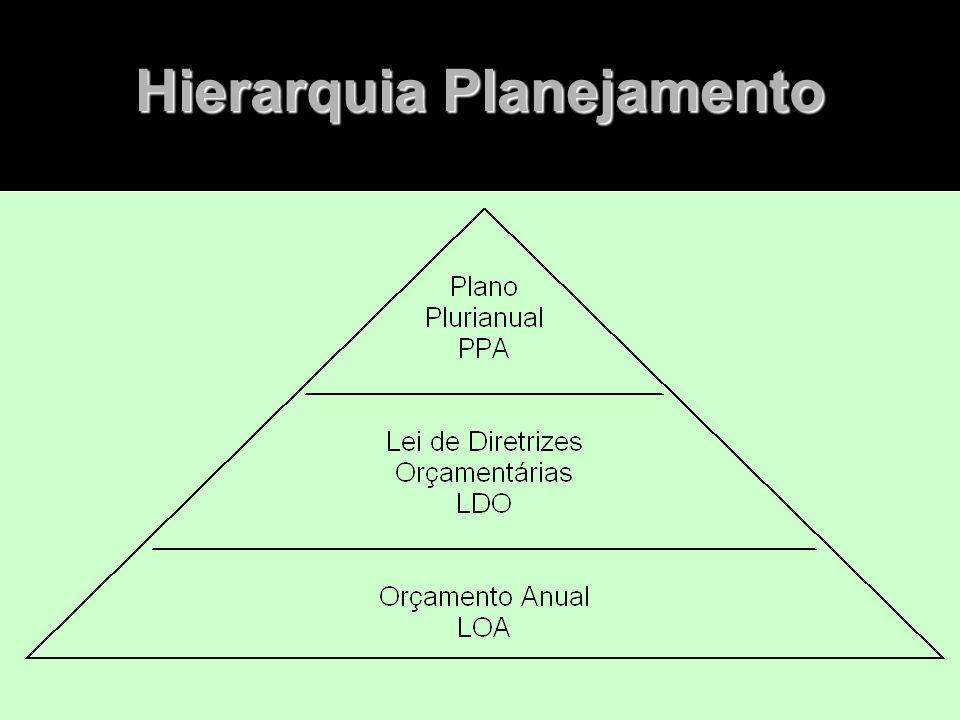 Planejamento - Legal Instrumentos de Planejamento e Orçamento PPA - O Plano Plurianual PPA - O Plano Plurianual LDO - As Diretrizes Orçamentárias LDO