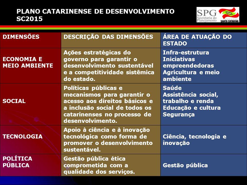 Visão de futuro para Santa Catarina Tornar Santa Catarina referência em desenvolvimento sustentável nas dimensões ambiental, econômica, social e tecno