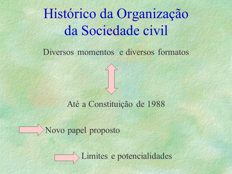 Histórico da Organização da Sociedade civil Diversos momentos e diversos formatos Até a Constituição de 1988 Novo papel proposto Limites e potencialid