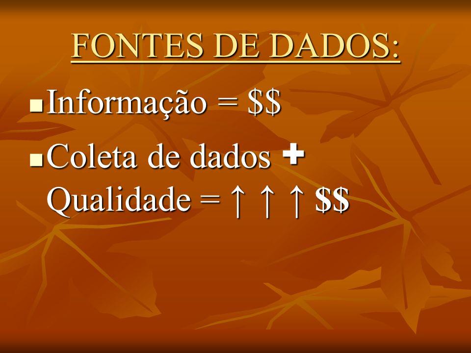 FONTES DE DADOS: Informação = $$ Informação = $$ Coleta de dados + Qualidade = $$ Coleta de dados + Qualidade = $$