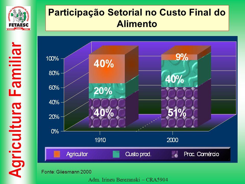 Adm. Irineu Berezanski – CRA5904 Participação Setorial no Custo Final do Alimento Fonte: Giiesmann 2000