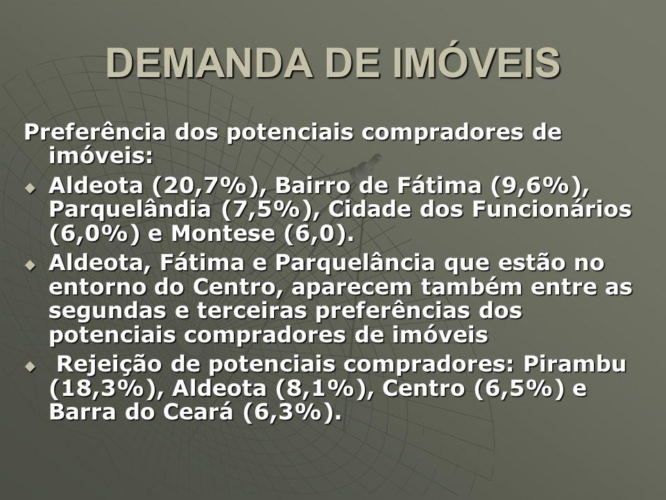 DEMANDA DE IMÓVEIS Preferência dos potenciais compradores de imóveis: Aldeota (20,7%), Bairro de Fátima (9,6%), Parquelândia (7,5%), Cidade dos Funcio