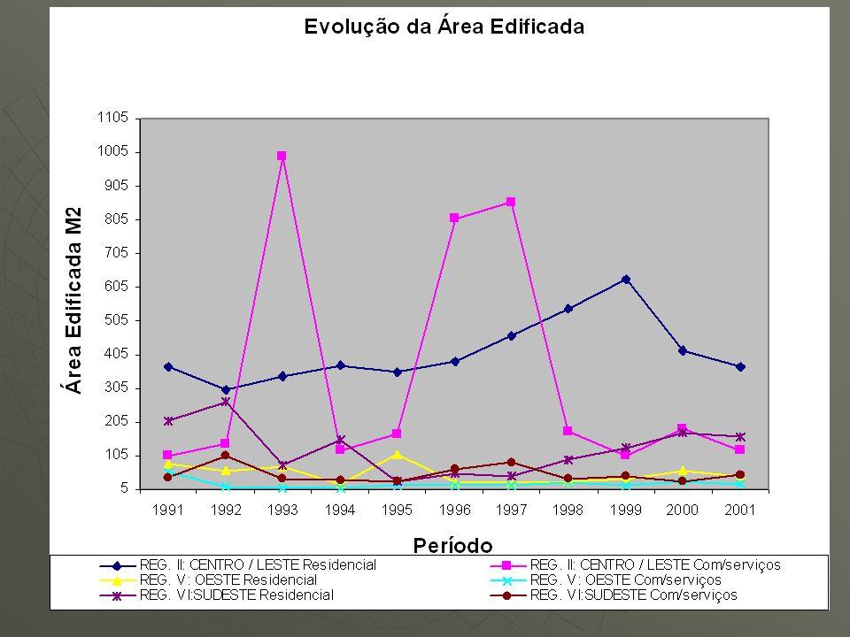 Nível de ocupação das salas comerciais: Aldeota mantêm 51% das suas salas ocupadas, Aldeota mantêm 51% das suas salas ocupadas, Centro mantêm apenas 29% ocupadas contra 71% ociosas.