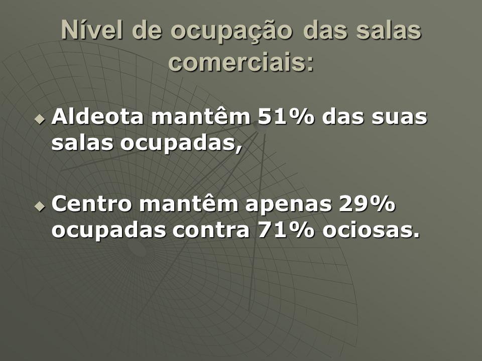 Nível de ocupação das salas comerciais: Aldeota mantêm 51% das suas salas ocupadas, Aldeota mantêm 51% das suas salas ocupadas, Centro mantêm apenas 2