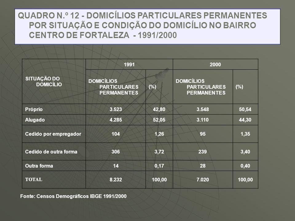 SITUAÇÃO DO DOMICÍLIO 19912000 DOMICÍLIOS PARTICULARES PERMANENTES (%) DOMICÍLIOS PARTICULARES PERMANENTES (%) Próprio3.52342,803.54850,54 Alugado4.28