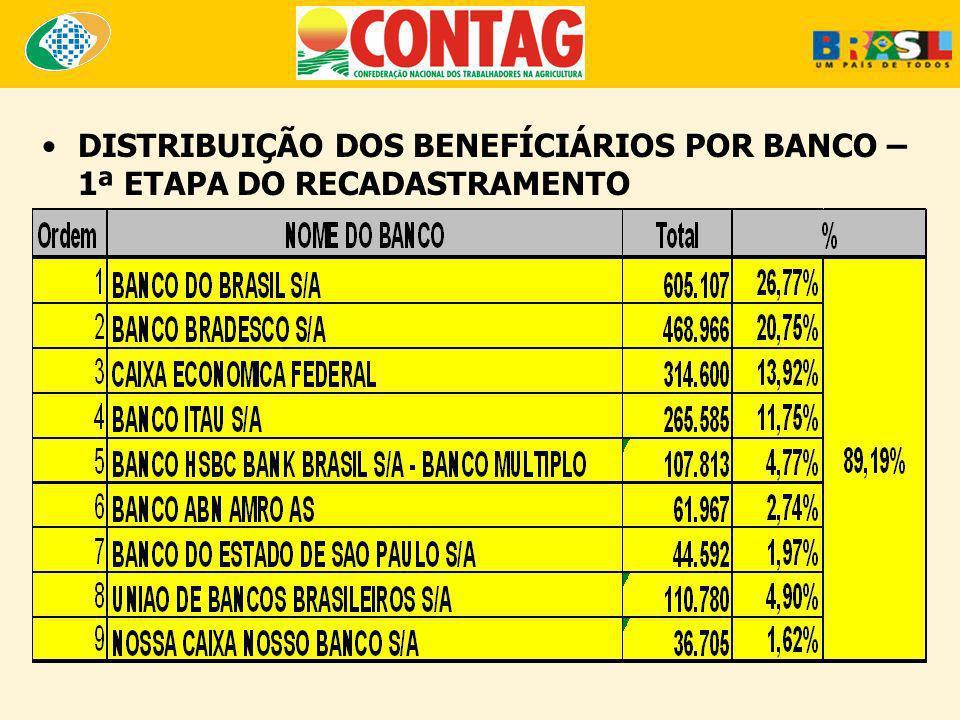 DISTRIBUIÇÃO DOS BENEFÍCIÁRIOS POR BANCO – 1ª ETAPA DO RECADASTRAMENTO