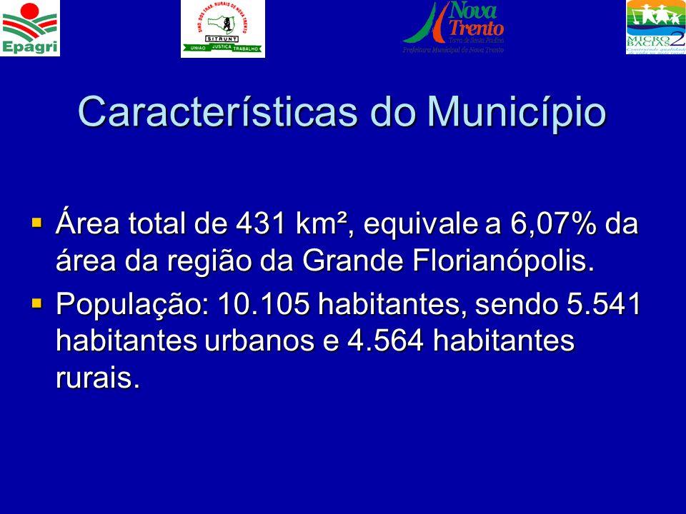 Características do Município Área total de 431 km², equivale a 6,07% da área da região da Grande Florianópolis. Área total de 431 km², equivale a 6,07