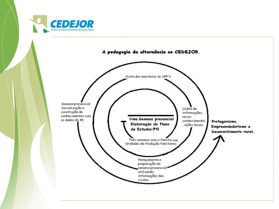 Desenvolve as atividades na formação em três eixos: - Humano, - Técnico; - Gerencial Projeto do Jovem Empreendedor Rural – PJER : Complementar a formação Humana, Técnica e Gerencial.