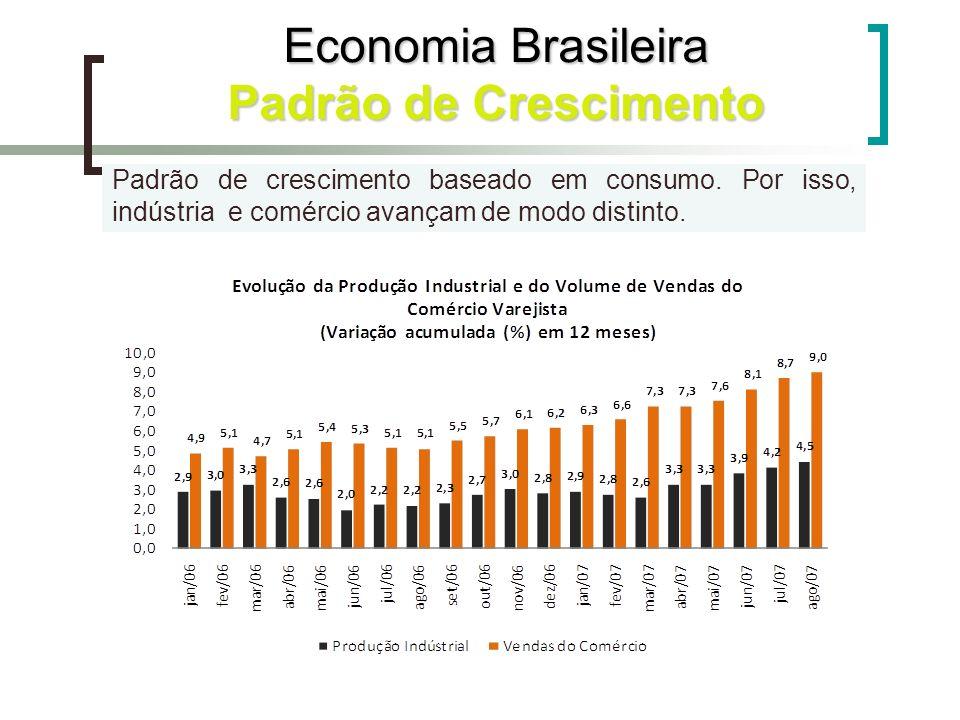 Padrão de crescimento baseado em consumo. Por isso, indústria e comércio avançam de modo distinto. Economia Brasileira Padrão de Crescimento