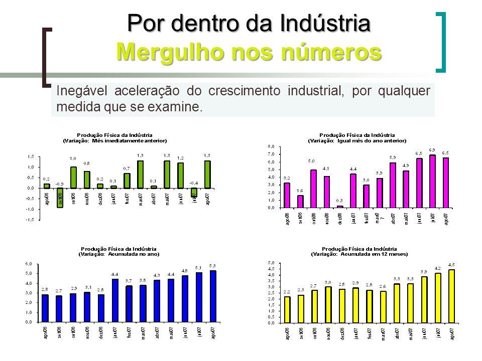 Inegável aceleração do crescimento industrial, por qualquer medida que se examine. Por dentro da Indústria Mergulho nos números