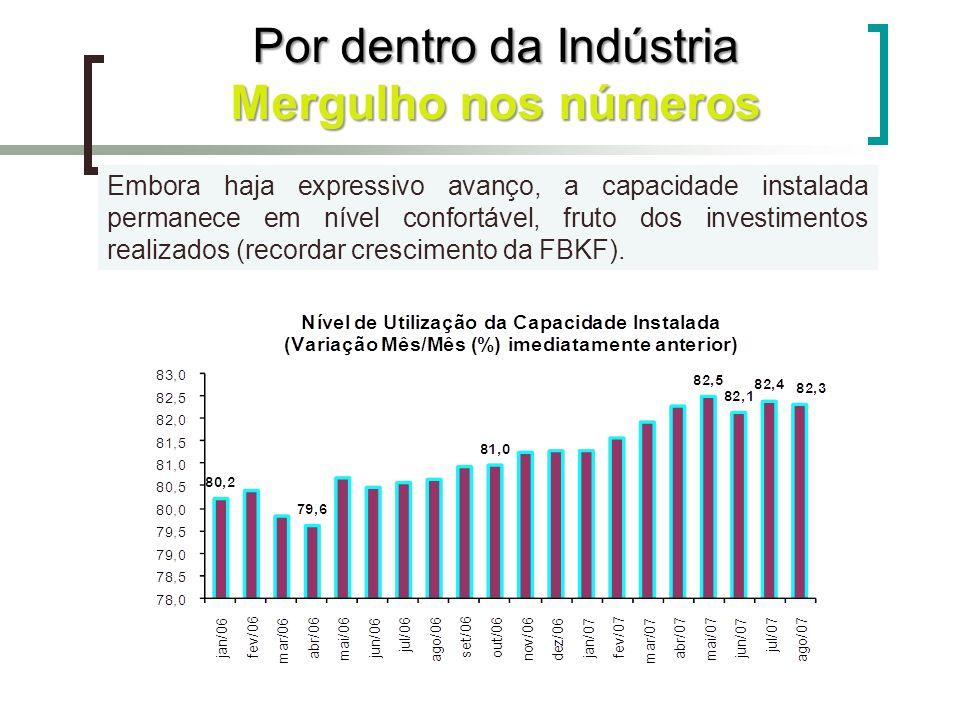 Embora haja expressivo avanço, a capacidade instalada permanece em nível confortável, fruto dos investimentos realizados (recordar crescimento da FBKF