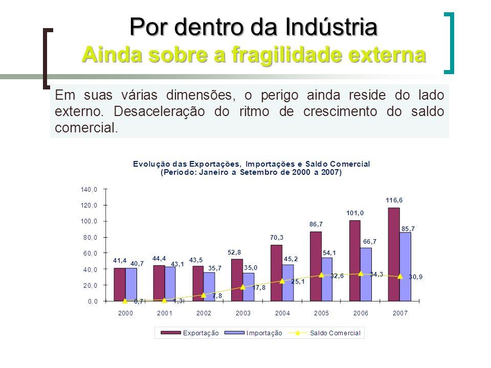 Em suas várias dimensões, o perigo ainda reside do lado externo. Desaceleração do ritmo de crescimento do saldo comercial. Por dentro da Indústria Ain