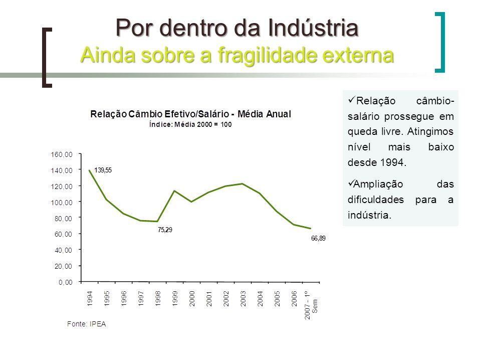 Por dentro da Indústria Ainda sobre a fragilidade externa Relação câmbio- salário prossegue em queda livre. Atingimos nível mais baixo desde 1994. Amp