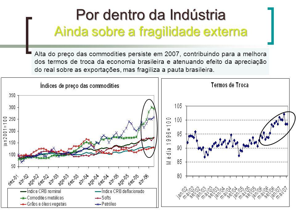 Por dentro da Indústria Ainda sobre a fragilidade externa Alta do preço das commodities persiste em 2007, contribuindo para a melhora dos termos de tr
