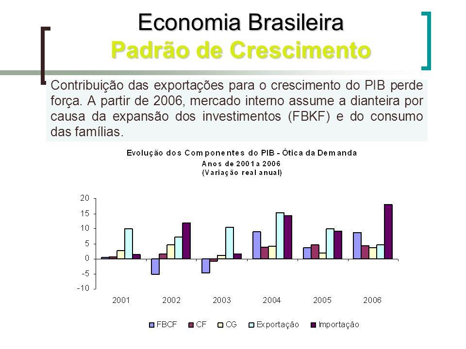 Contribuição das exportações para o crescimento do PIB perde força. A partir de 2006, mercado interno assume a dianteira por causa da expansão dos inv