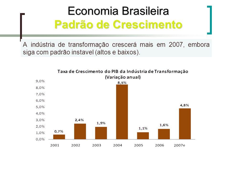 A indústria de transformação crescerá mais em 2007, embora siga com padrão instavel (altos e baixos). Economia Brasileira Padrão de Crescimento