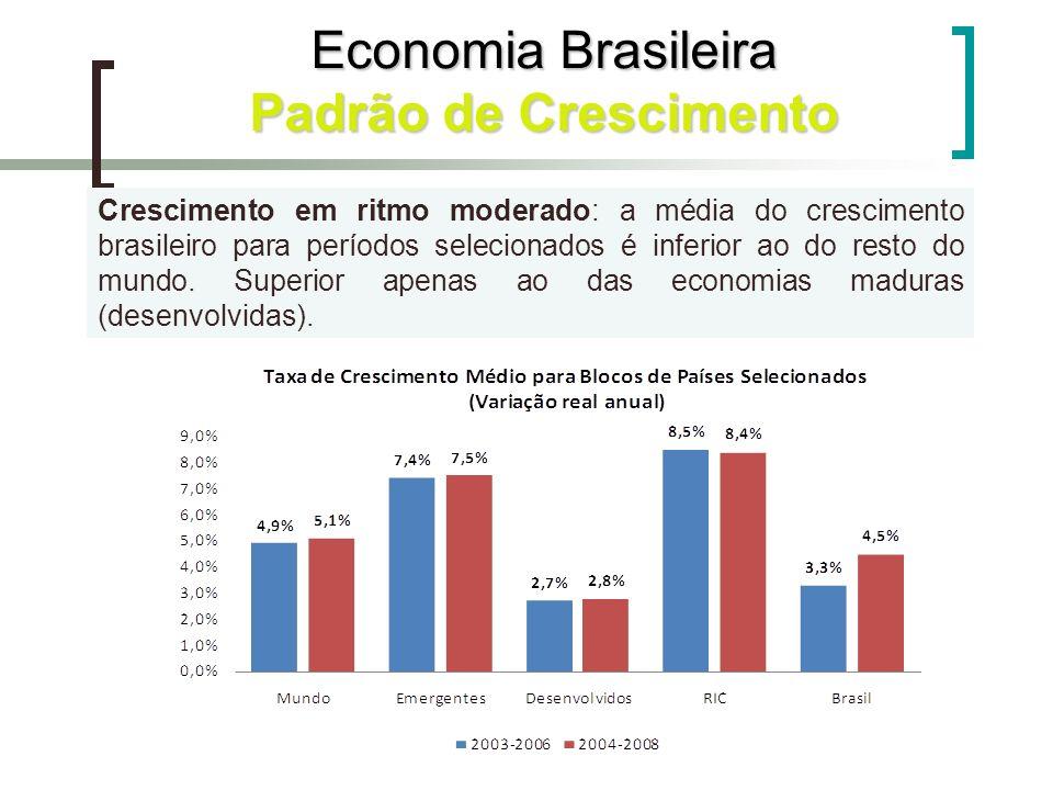 Crescimento em ritmo moderado: a média do crescimento brasileiro para períodos selecionados é inferior ao do resto do mundo. Superior apenas ao das ec