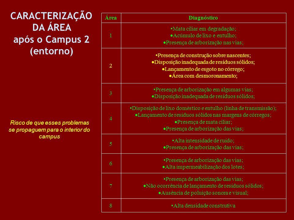 CARACTERIZAÇÃO DA ÁREA após o Campus 2 (entorno) Alta densidade construtiva8 Presença de arborização das vias; Não ocorrência de lançamento de resíduo