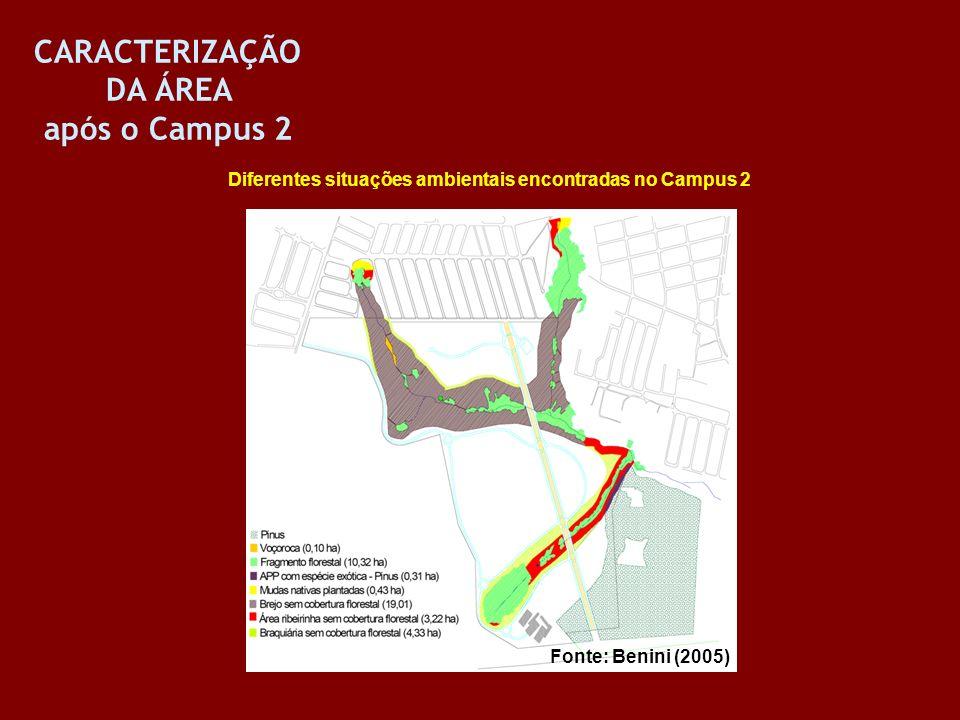 CARACTERIZAÇÃO DA ÁREA após o Campus 2 Diferentes situações ambientais encontradas no Campus 2 Fonte: Benini (2005)