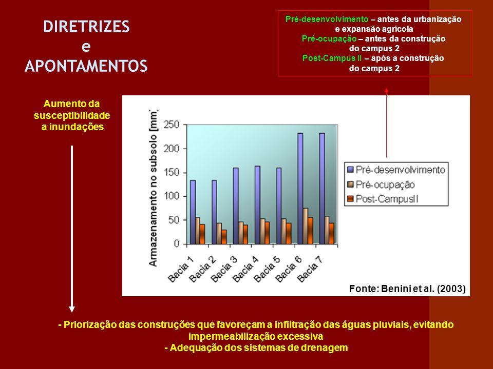 Aumento da susceptibilidade a inundações Fonte: Benini et al. (2003) Pré-desenvolvimento – antes da urbanização e expansão agrícola Pré-ocupação – ant