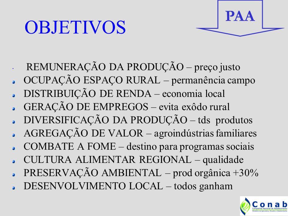 Garantia de renda e sustentação de preços aos agricultores familiares; Fortalecimento do associativismo e do cooperativismo; Promoção da segurança alimentar e nutricional das populações urbanas e rurais; Formação de estoques estratégicos(CESTAS); Melhoria da qualidade dos produtos da AF; Reforço à estruturação de circuitos locais e regionais de abastecimento(FORMAR REDES); Incentivo ao manejo agroecológico dos sistemas produtivos e a e preservação da biodiversidade.